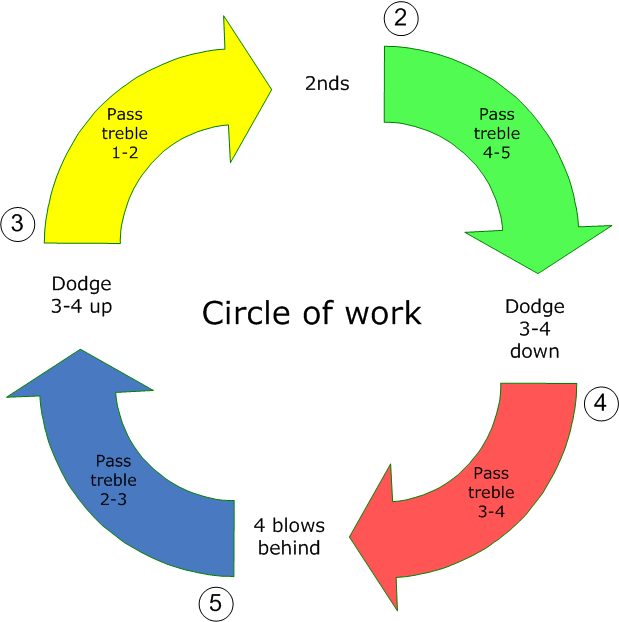 Plain bob doubles circle of work.png